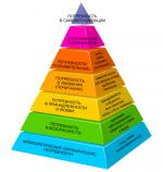 Потребность обществознание определение – Дайте определение потребности. Назовите основные группы потребностей человека и приведите конкретные примеры