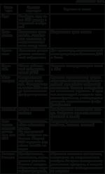 Главные части растительной клетки и выполняемые ими функции – Каковы основные части клетки и их функции Описать основные особенности растительной клетки Объяснять роль биологического процесса клеточного деления 20 очков