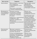 Особенности строения эукариотических и прокариотических клеток – 17) Особенности развития и строения прокариотических клеток. Основные гипотезы происхождения прокариотной клетки и ее компартментов.