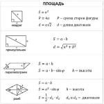 Площади всех фигур формулы шпаргалка 11 класс – Формулы площади. Площадь треугольника, квадрата, прямоугольника, ромба, параллелограмма, трапеции, круга, эллипса.